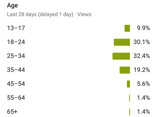 Asla Durma Youtube kanalı abonelerinin yaş dağılımı