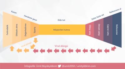 Dijital pazarlama yaşam döngüsü [infografik]