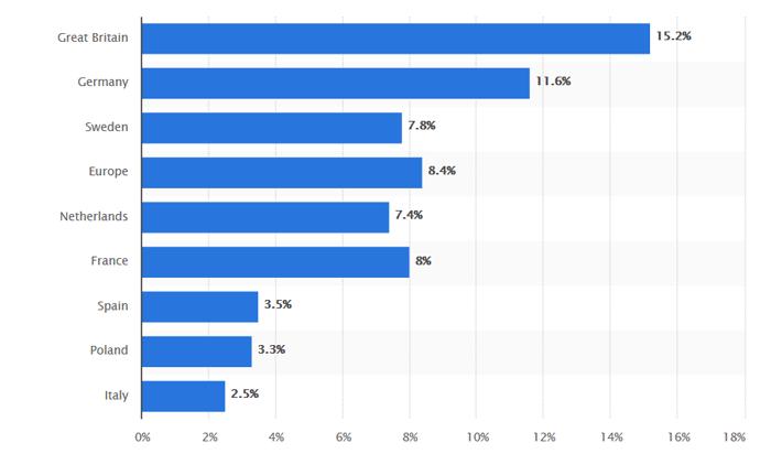 E-Ticaretin genel perakende satışlara oranı (Avrupa, 2015)