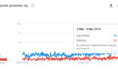 Google Trends verilerine göre çiğ köfteci ve lokmacı arama yoğunluklarının son 5 yıldaki değişimi.
