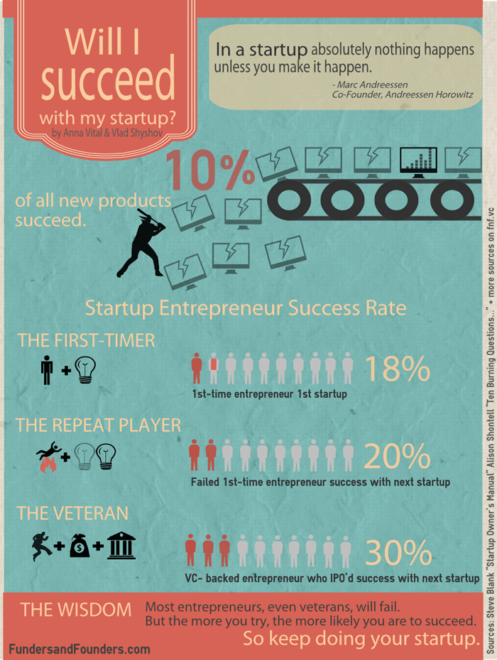 will-I-succeed-with-my-startup-infographic